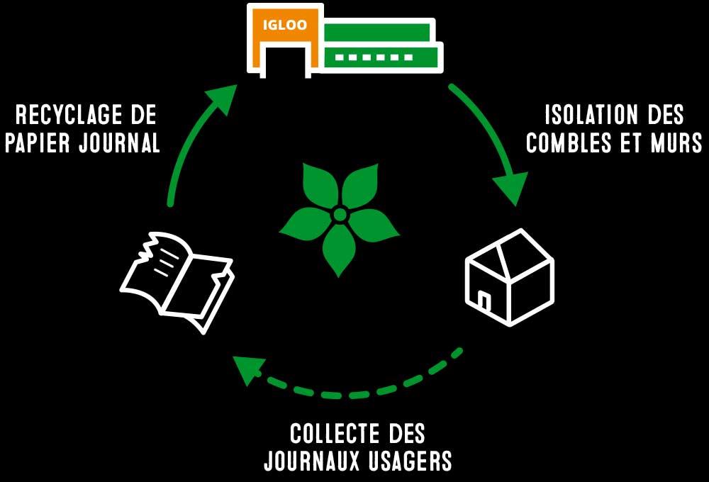 La ouate de cellulose IGLOO® est un matériau isolant économique et écologique